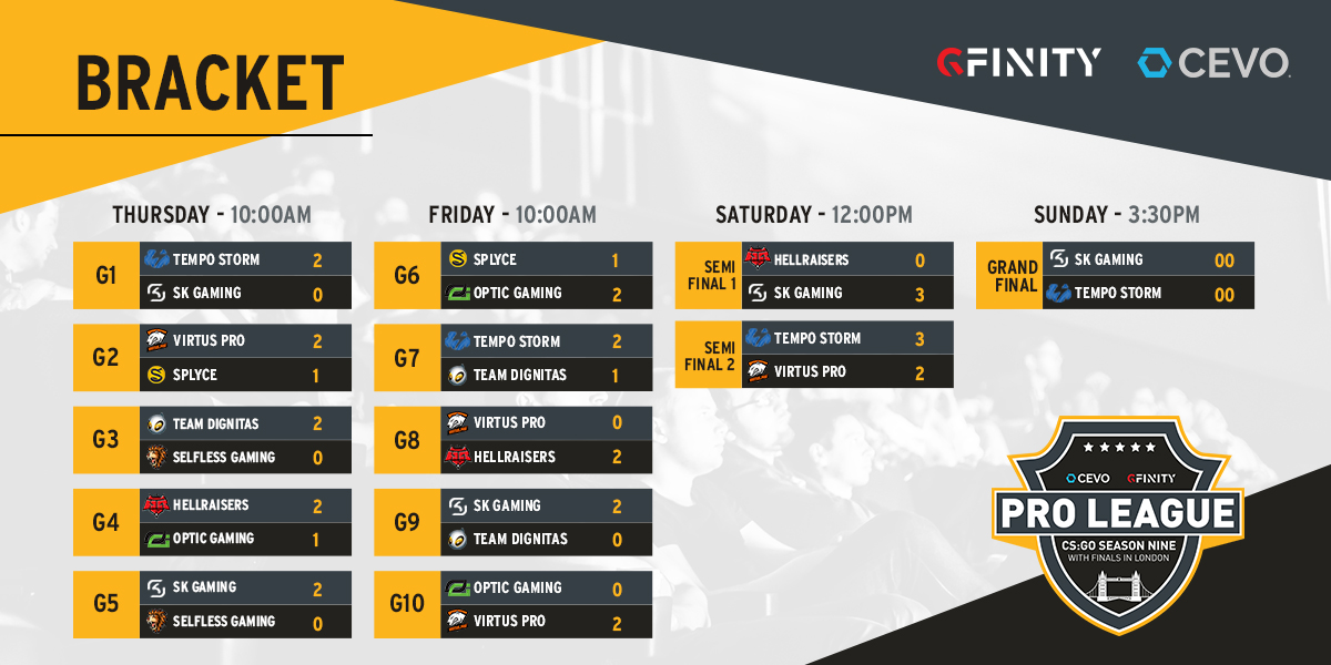 CEVO Gfinity CS:GO Pro-League Season 9 Final Schedule