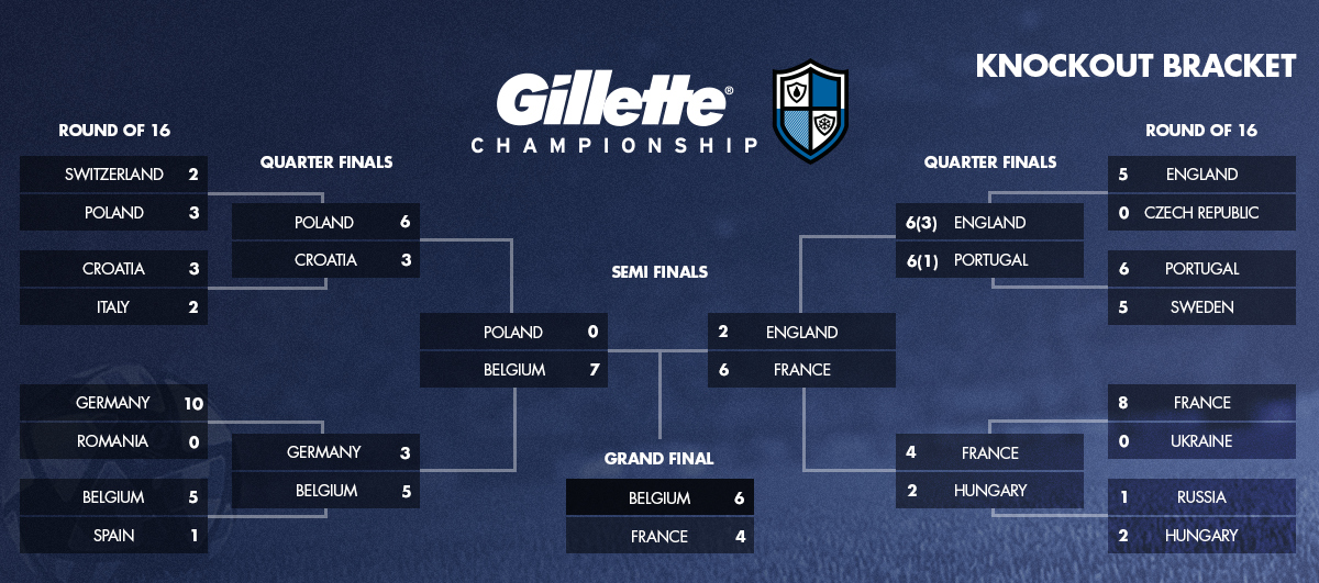 The Gillette Championship Finals bracket